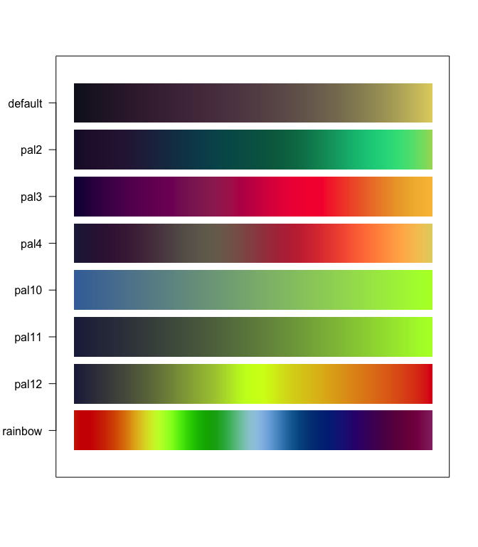 Colors Palettes For R And Ggplot2 Additional Themes For Ggplot2